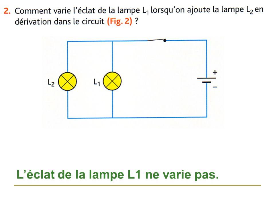 L'éclat de la lampe L1 ne varie pas.
