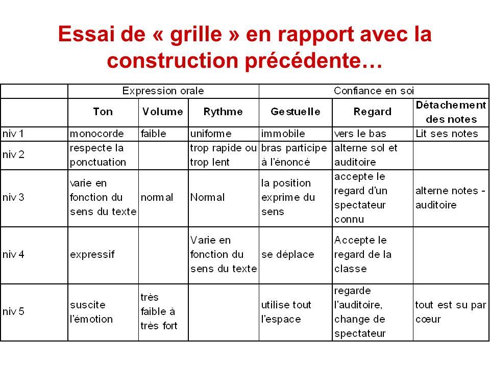 Essai de « grille » en rapport avec la construction précédente…