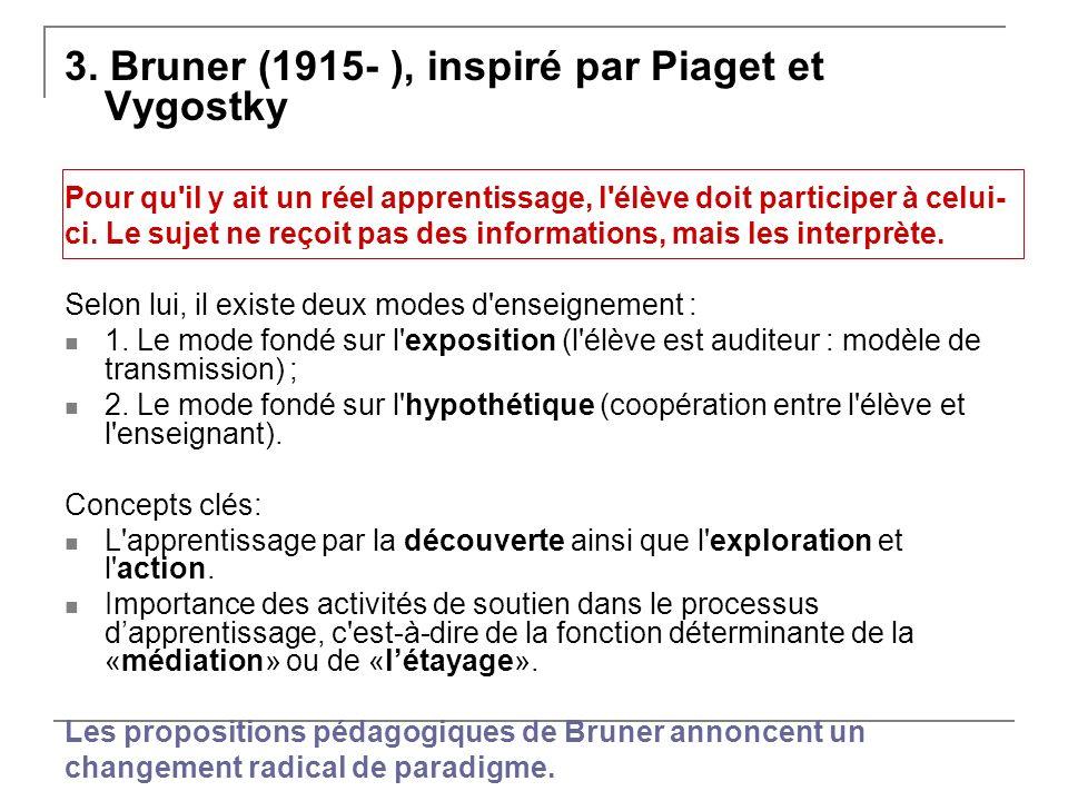 3. Bruner (1915- ), inspiré par Piaget et Vygostky
