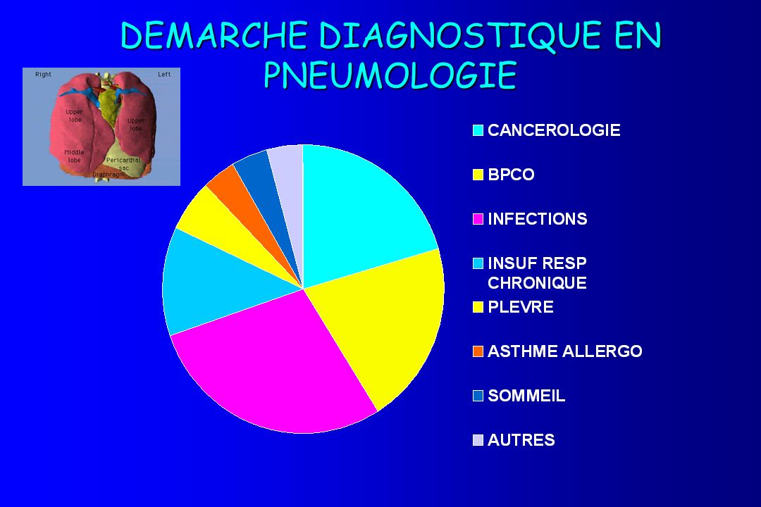 DEMARCHE DIAGNOSTIQUE EN PNEUMOLOGIE