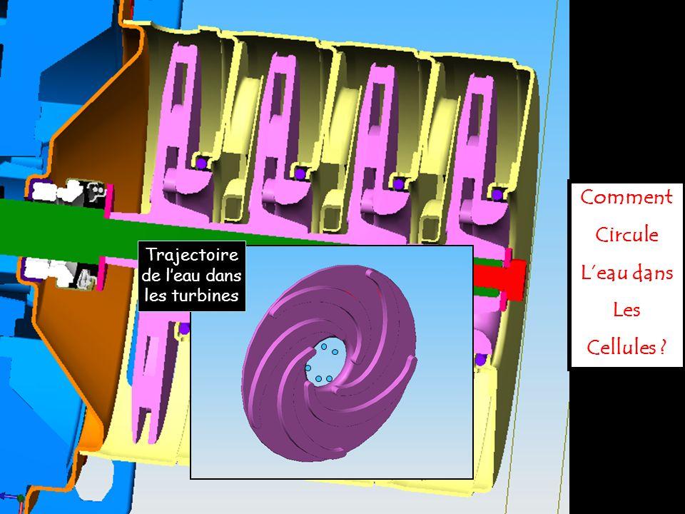 Trajectoire de l'eau dans les turbines