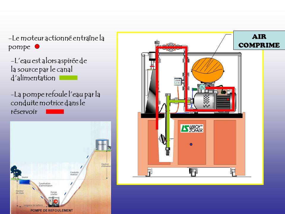 -Le moteur actionné entraîne la pompe