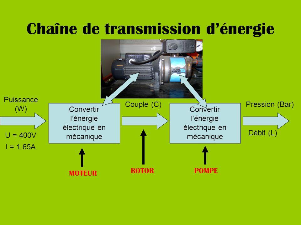 Chaîne de transmission d'énergie