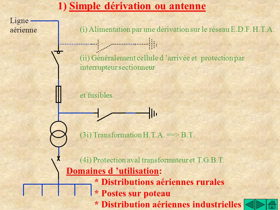 1) Simple dérivation ou antenne