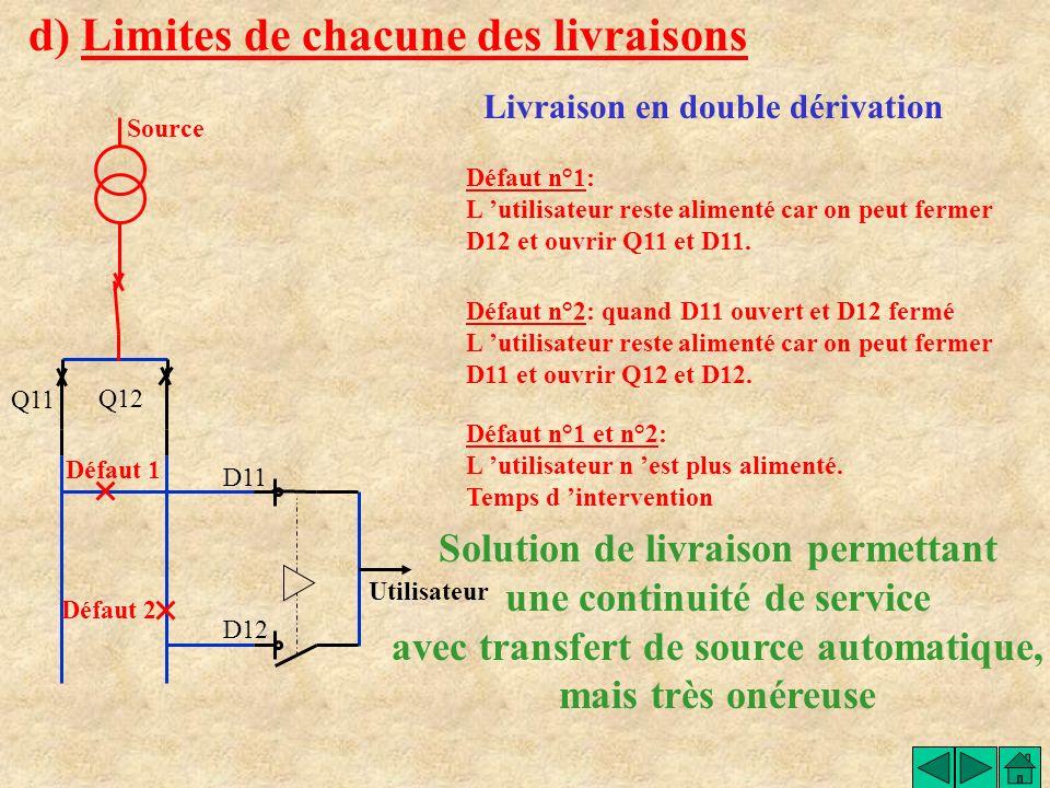 d) Limites de chacune des livraisons