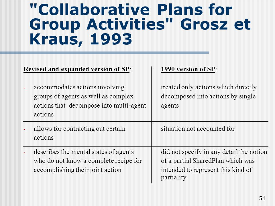 Collaborative Plans for Group Activities Grosz et Kraus, 1993