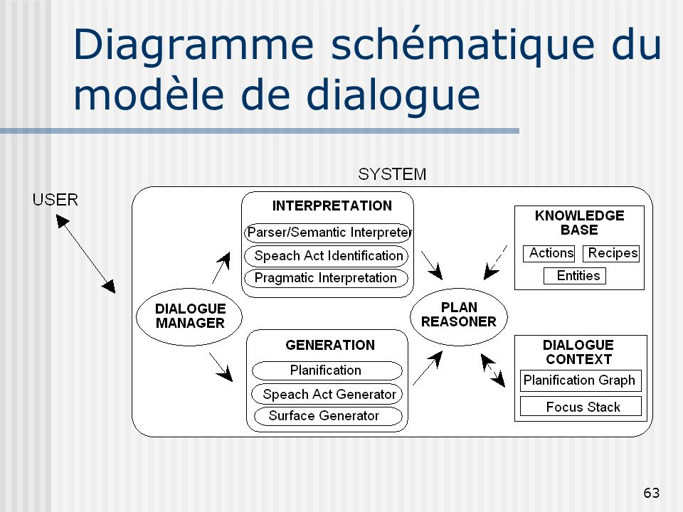 Diagramme schématique du modèle de dialogue