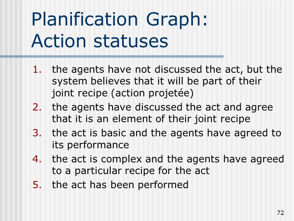 Planification Graph: Action statuses