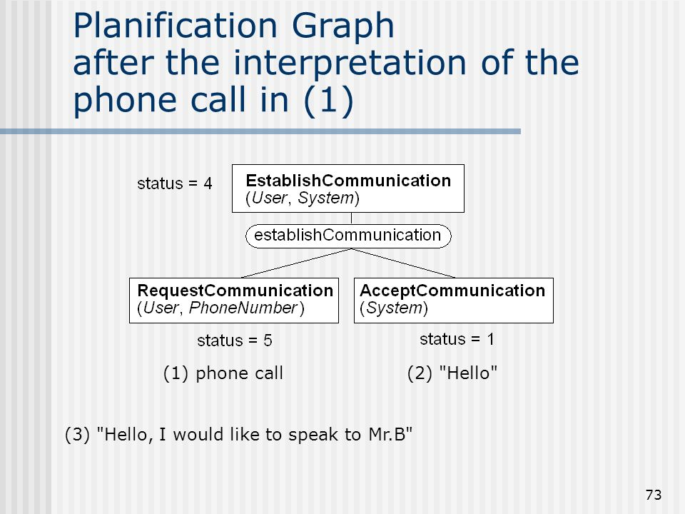 Planification Graph after the interpretation of the phone call in (1)