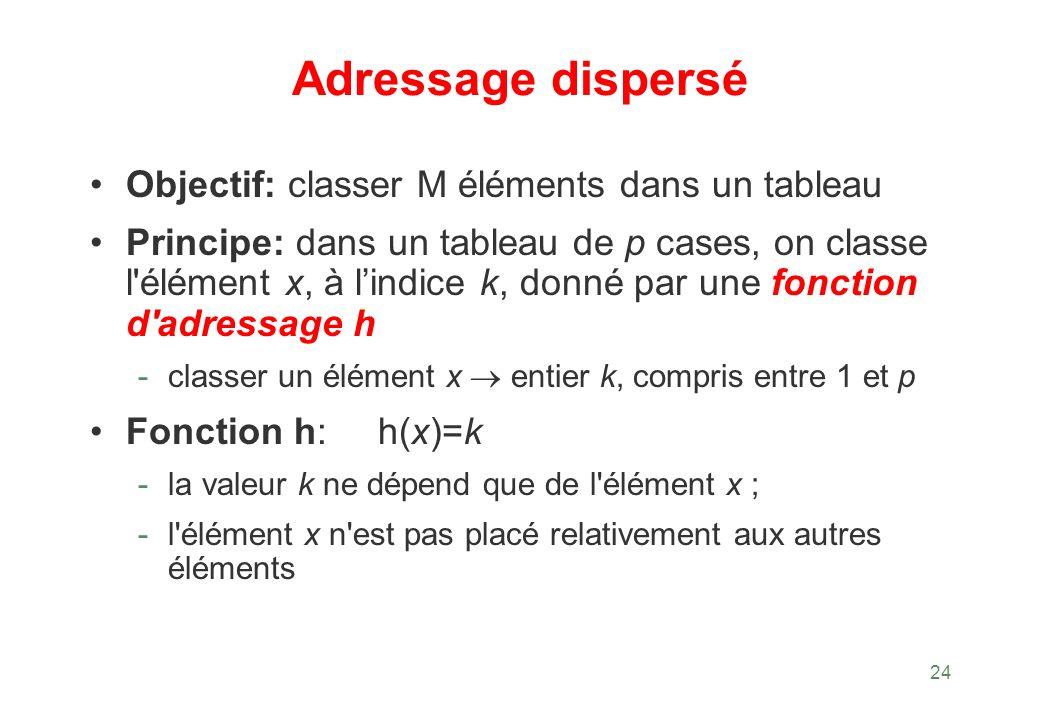 Adressage dispersé Objectif: classer M éléments dans un tableau