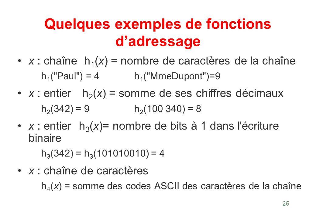 Quelques exemples de fonctions d'adressage