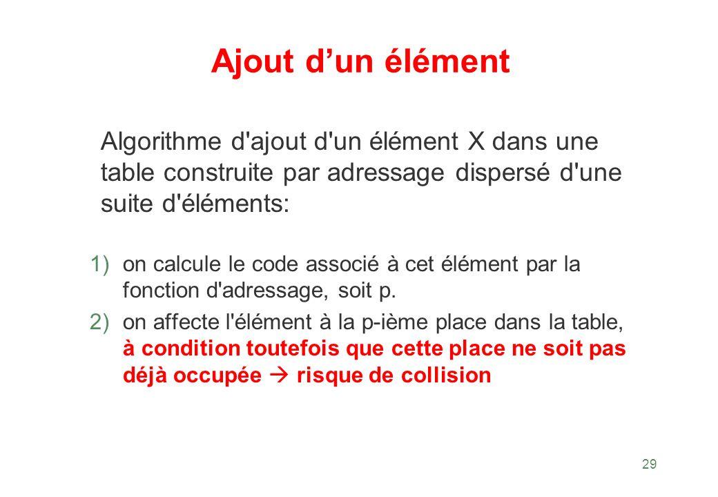Ajout d'un élément Algorithme d ajout d un élément X dans une table construite par adressage dispersé d une suite d éléments: