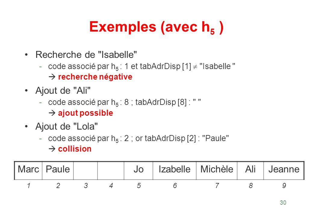Exemples (avec h5 ) Recherche de Isabelle Ajout de Ali