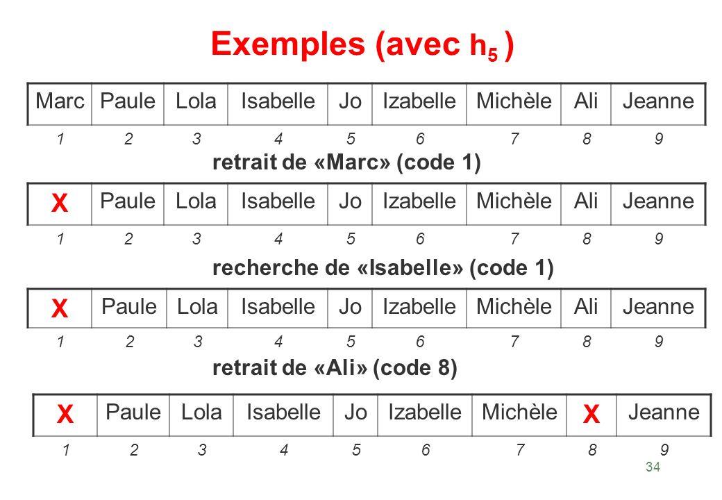 Exemples (avec h5 ) X X X Marc Paule Lola Isabelle Jo Izabelle Michèle