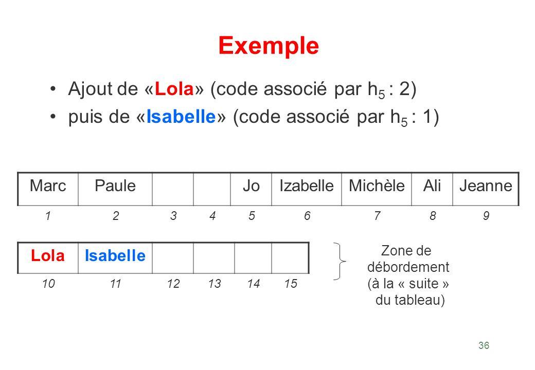 Exemple Ajout de «Lola» (code associé par h5 : 2)