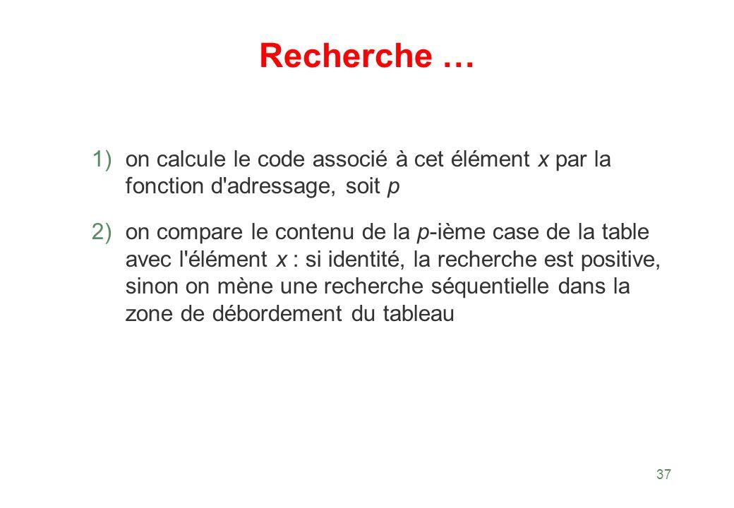Recherche … on calcule le code associé à cet élément x par la fonction d adressage, soit p