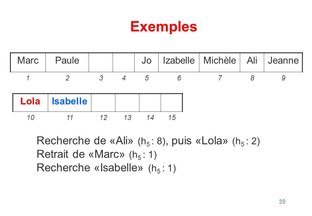 Exemples Recherche de «Ali» (h5 : 8), puis «Lola» (h5 : 2)