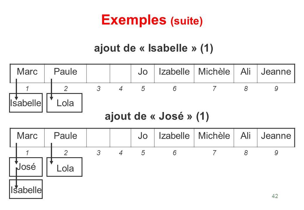 Exemples (suite) ajout de « Isabelle » (1) ajout de « José » (1) Marc