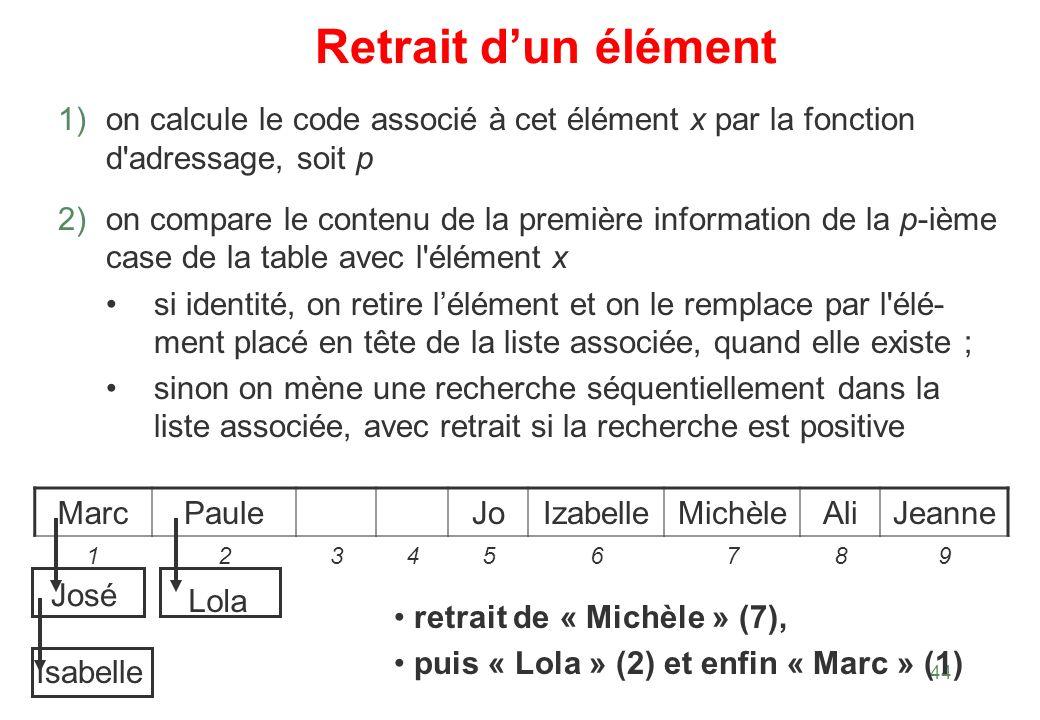 Retrait d'un élément on calcule le code associé à cet élément x par la fonction d adressage, soit p