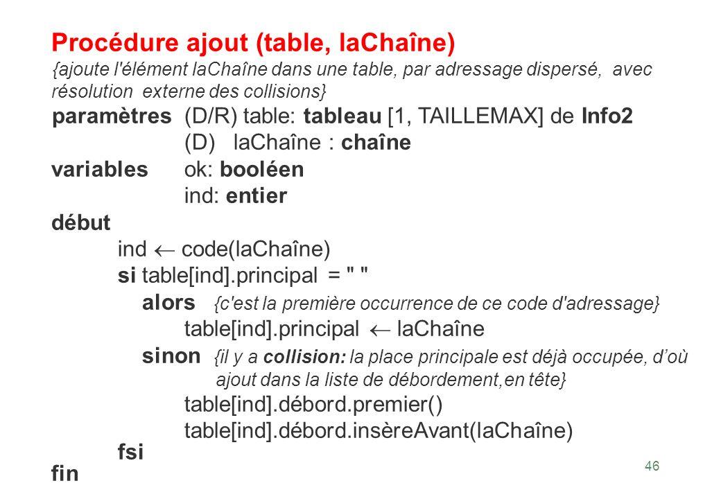 Procédure ajout (table, laChaîne)