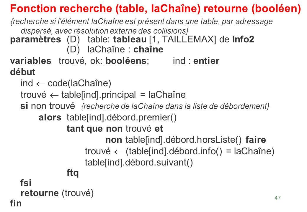 Fonction recherche (table, laChaîne) retourne (booléen)