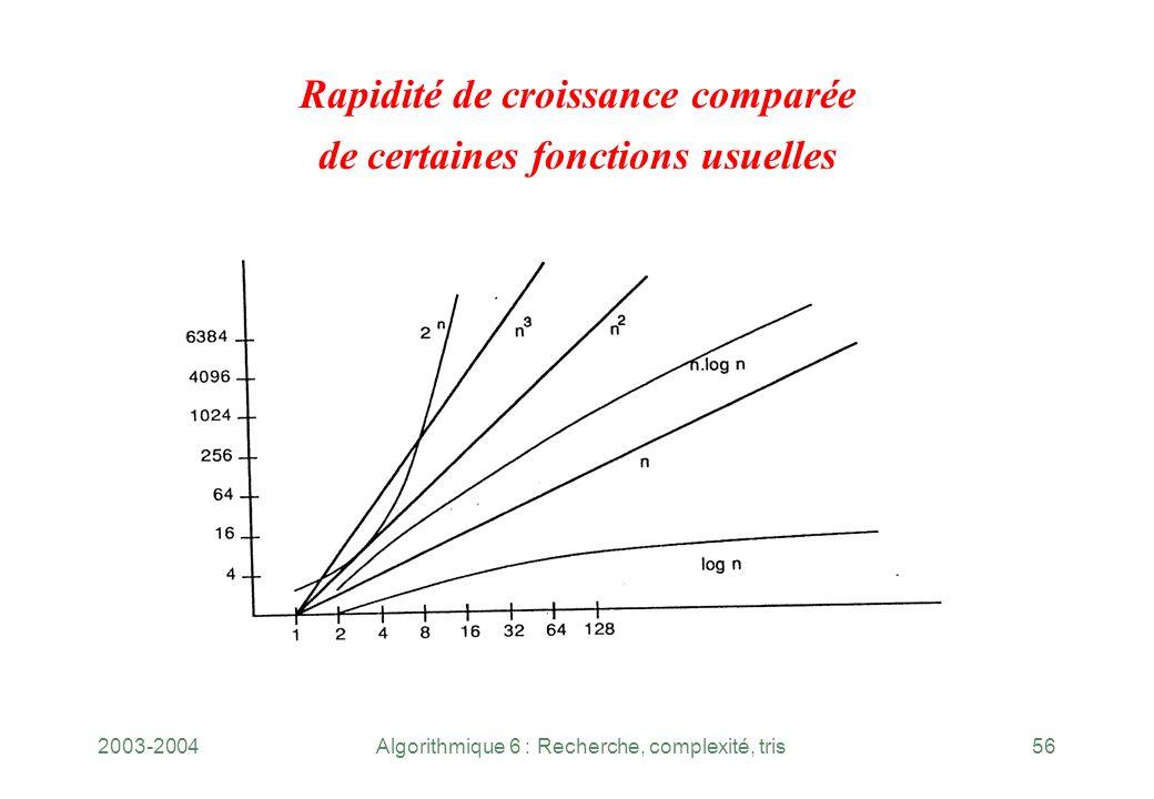 Rapidité de croissance comparée de certaines fonctions usuelles
