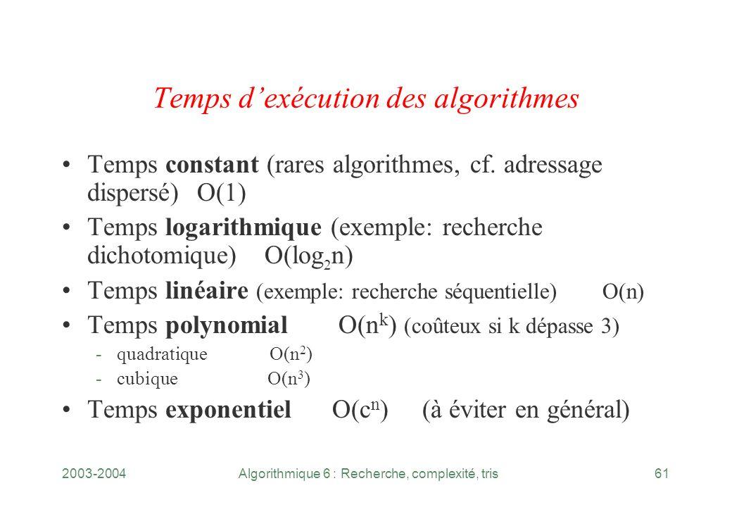 Temps d'exécution des algorithmes