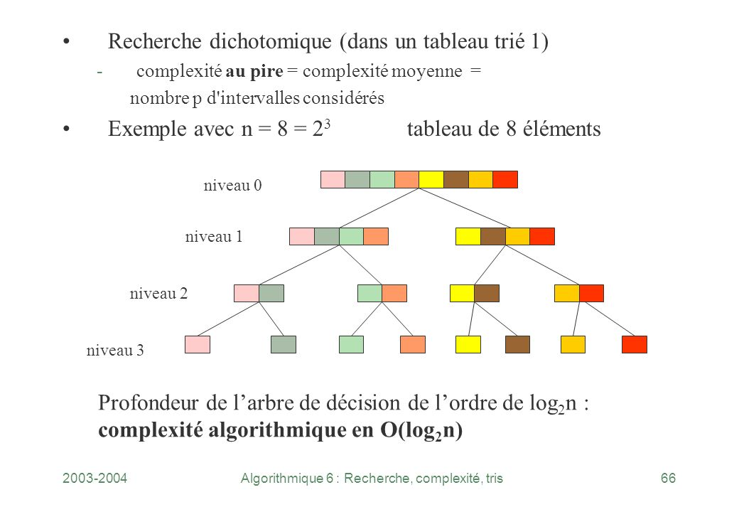 Algorithmique 6 : Recherche, complexité, tris