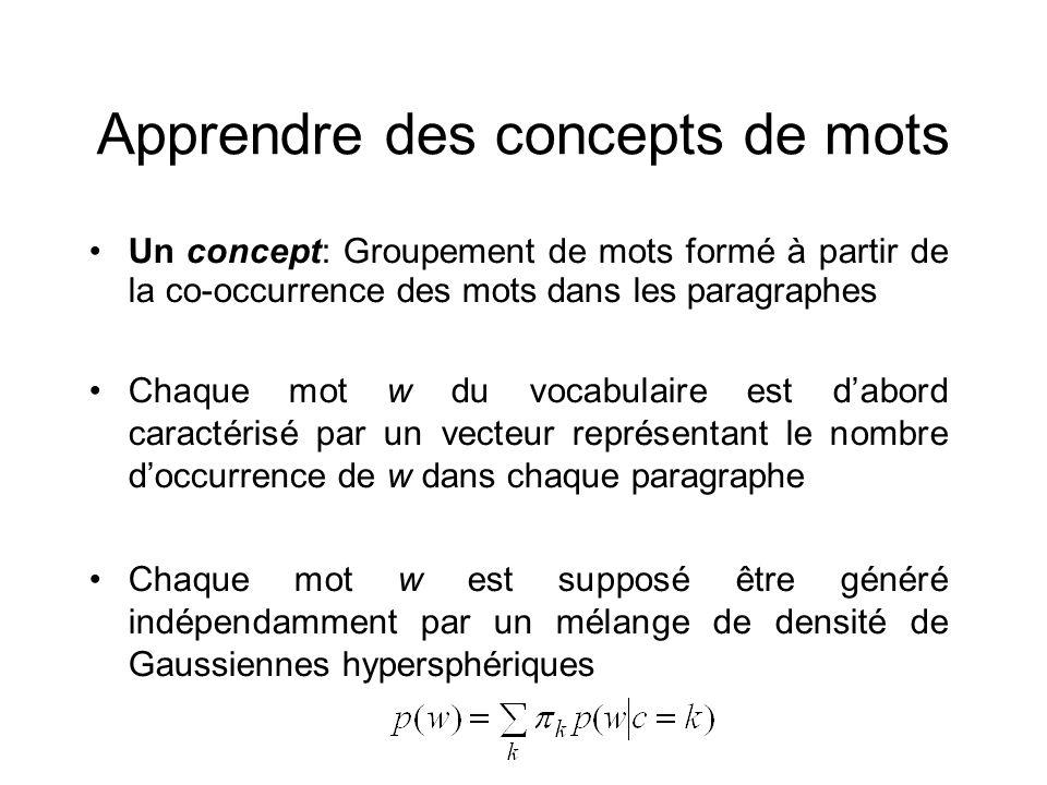 Apprendre des concepts de mots