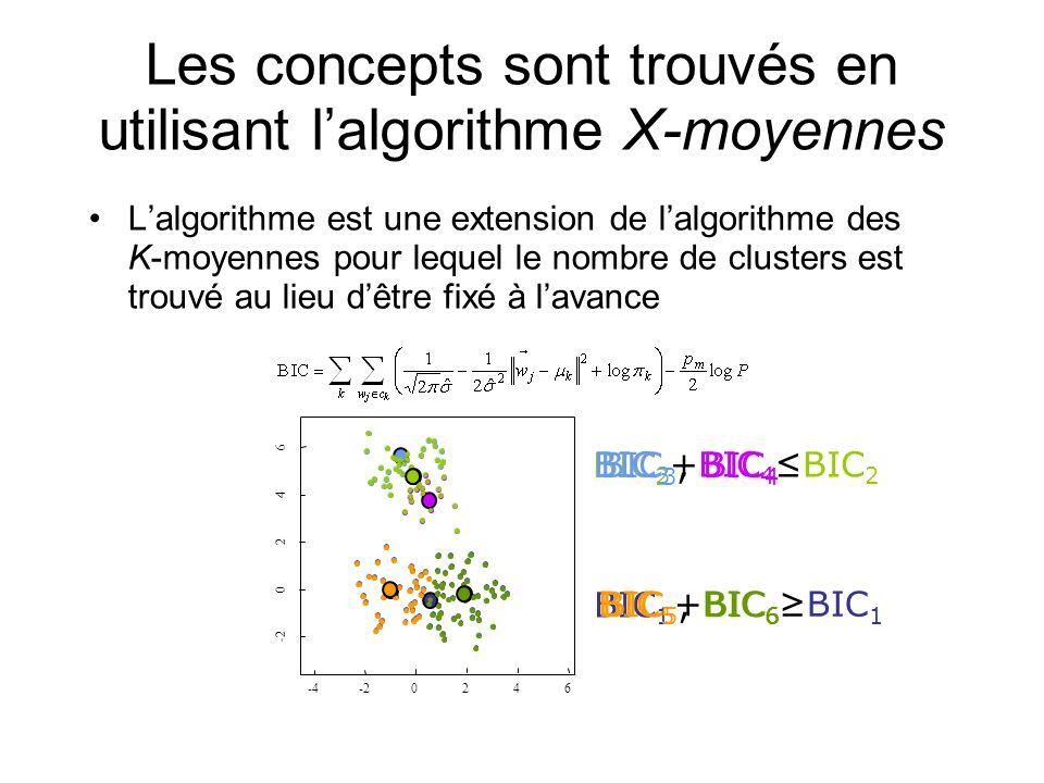 Les concepts sont trouvés en utilisant l'algorithme X-moyennes