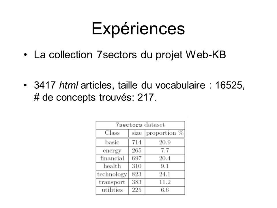 Expériences La collection 7sectors du projet Web-KB