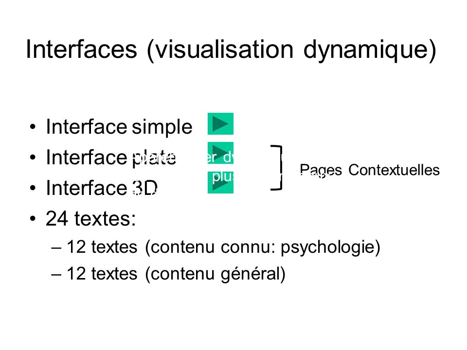 Interfaces (visualisation dynamique)