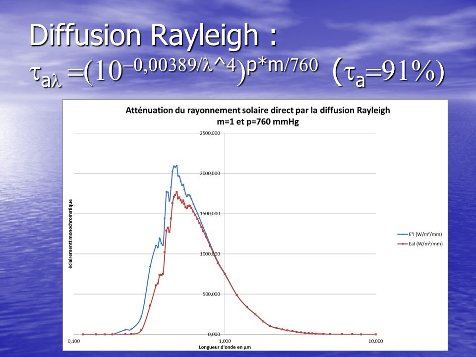 Diffusion Rayleigh : tal =(10-0,00389/l^4)p*m/760 (ta=91%)