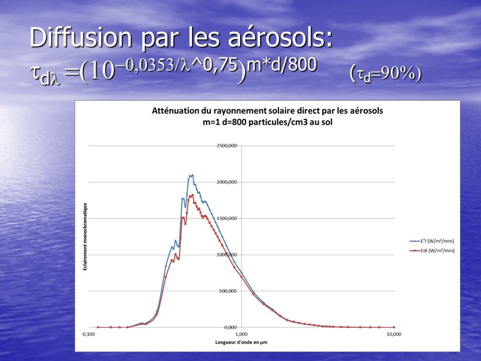 Diffusion par les aérosols: tdl =(10-0,0353/l^0,75)m*d/800 (td=90%)