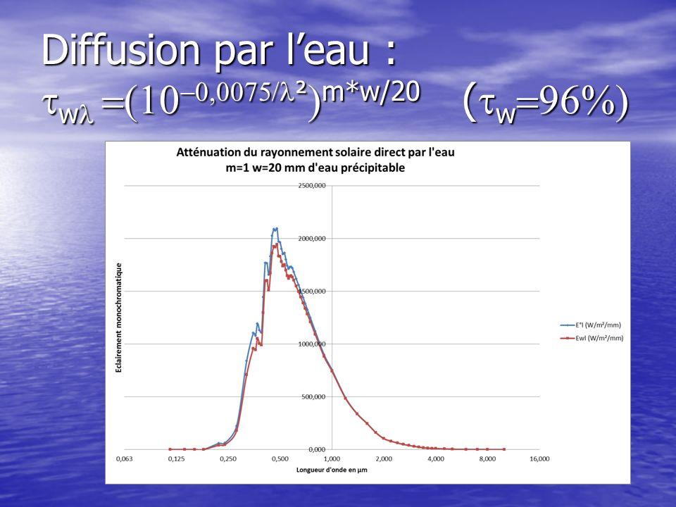 Diffusion par l'eau : twl =(10-0,0075/l²)m*w/20 (tw=96%)
