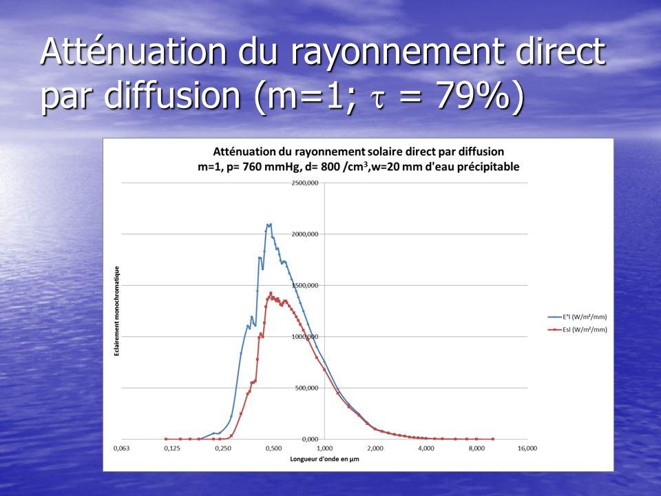 Atténuation du rayonnement direct par diffusion (m=1; t = 79%)