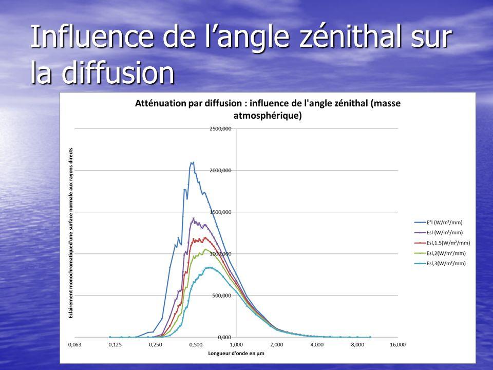 Influence de l'angle zénithal sur la diffusion