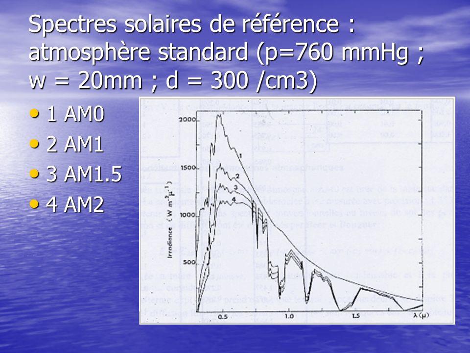 Spectres solaires de référence : atmosphère standard (p=760 mmHg ; w = 20mm ; d = 300 /cm3)