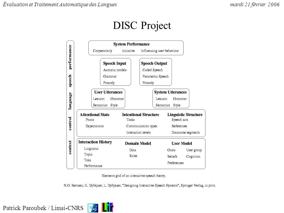 DISC Project