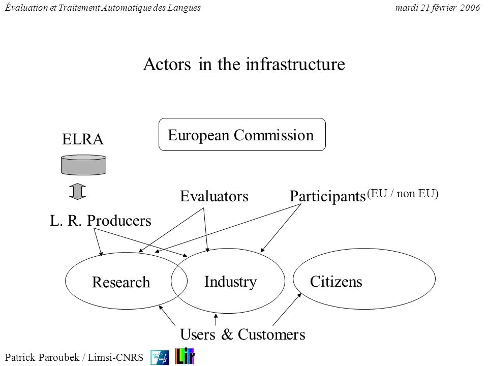 Actors in the infrastructure