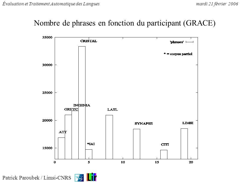 Nombre de phrases en fonction du participant (GRACE)