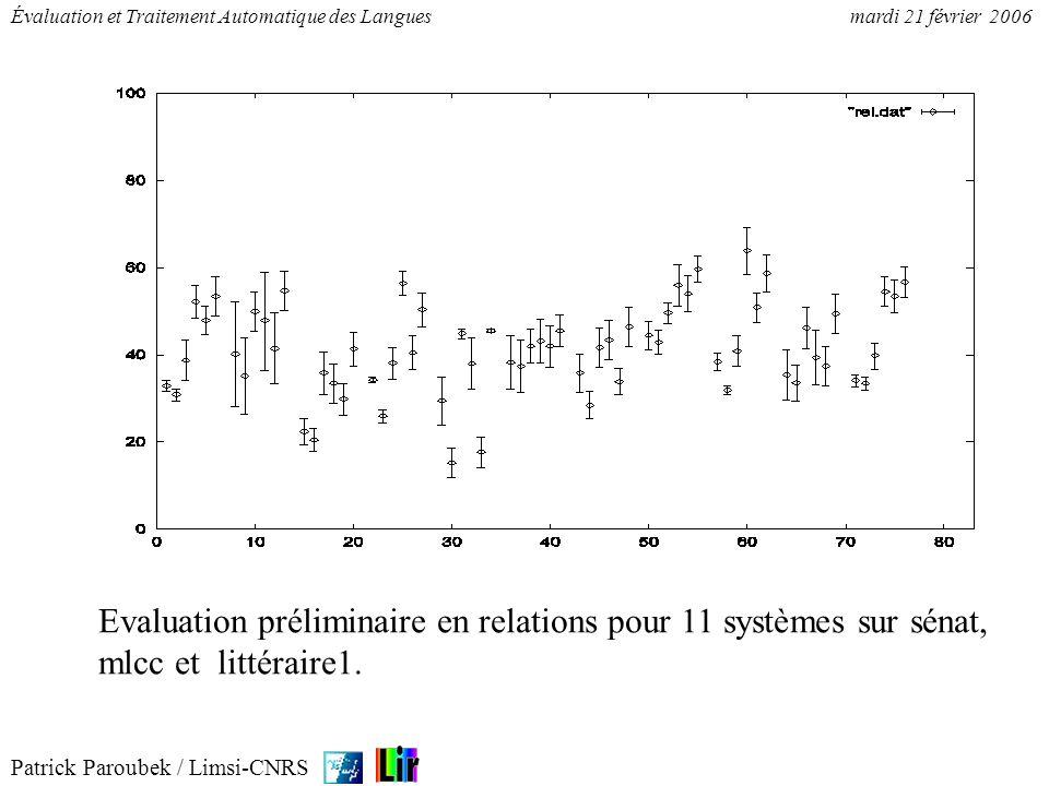 Evaluation préliminaire en relations pour 11 systèmes sur sénat, mlcc et littéraire1.