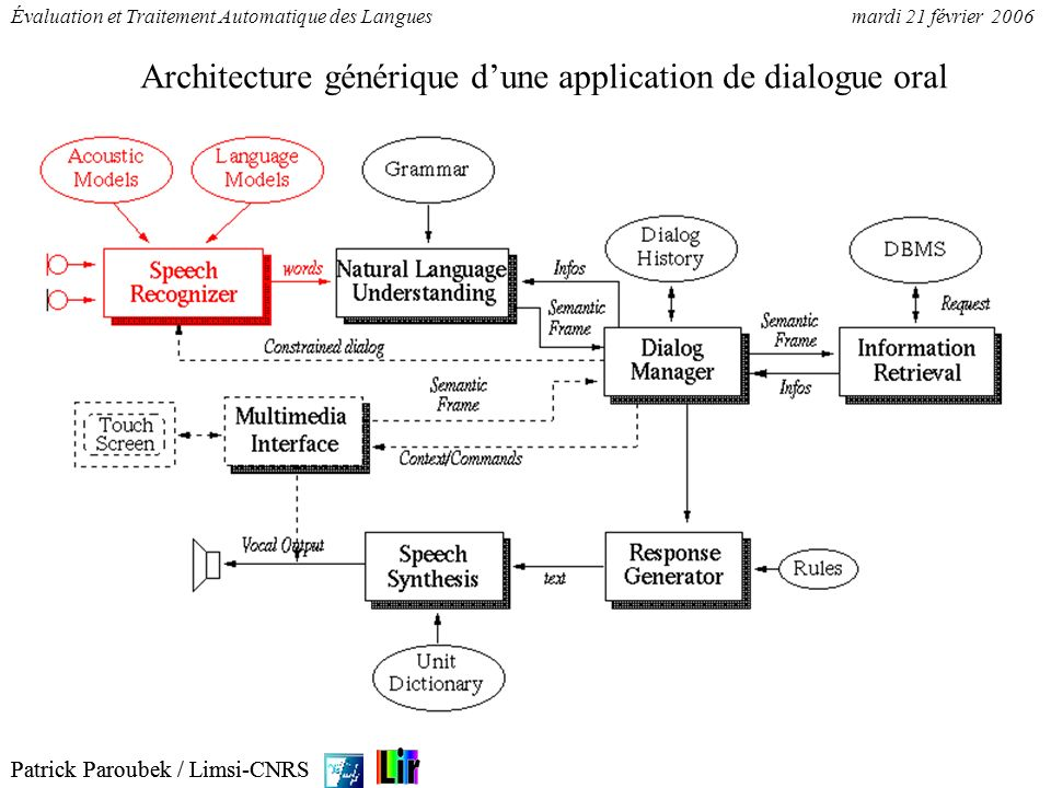 Architecture générique d'une application de dialogue oral