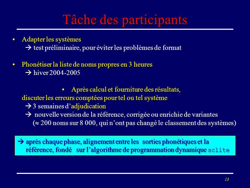 Tâche des participants
