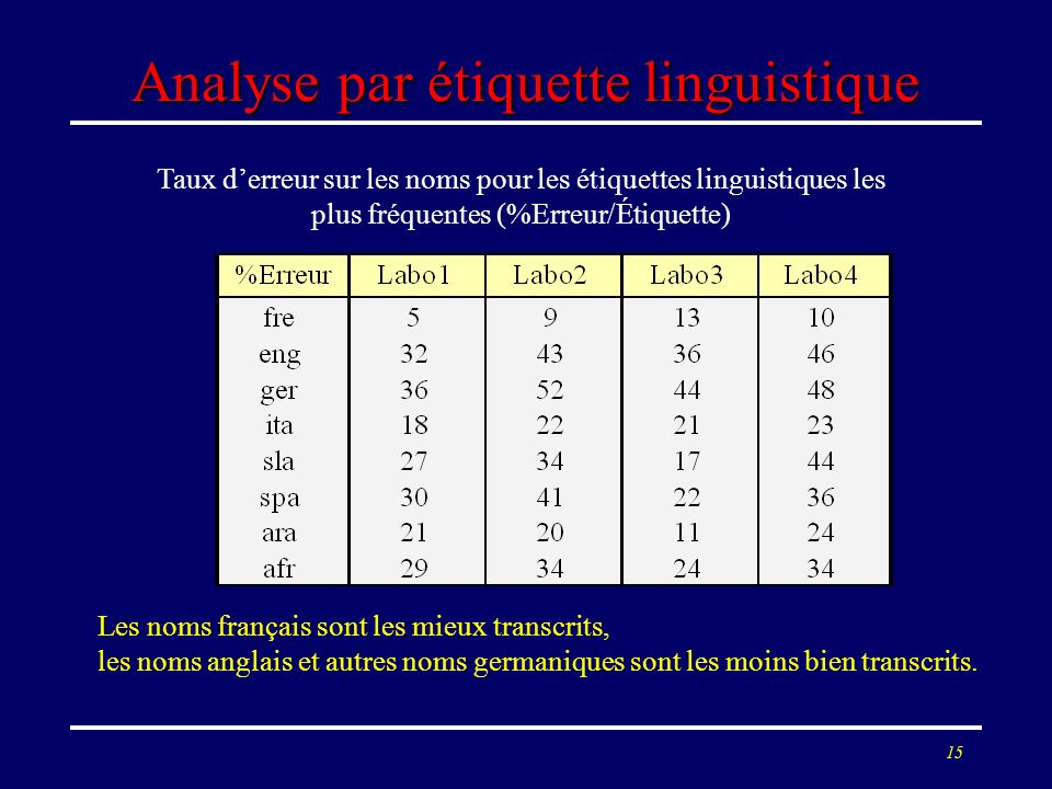 Analyse par étiquette linguistique