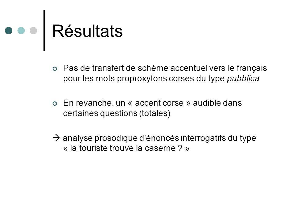 Résultats Pas de transfert de schème accentuel vers le français pour les mots proproxytons corses du type pubblica.