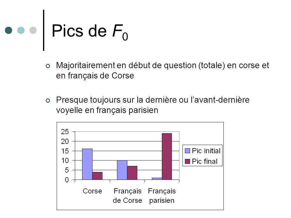 Pics de F0 Majoritairement en début de question (totale) en corse et en français de Corse.