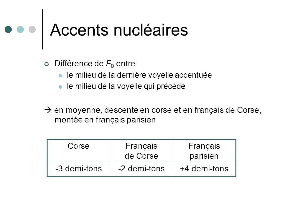 Accents nucléaires Différence de F0 entre