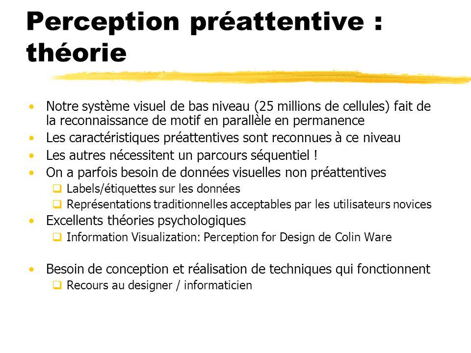 Perception préattentive : théorie