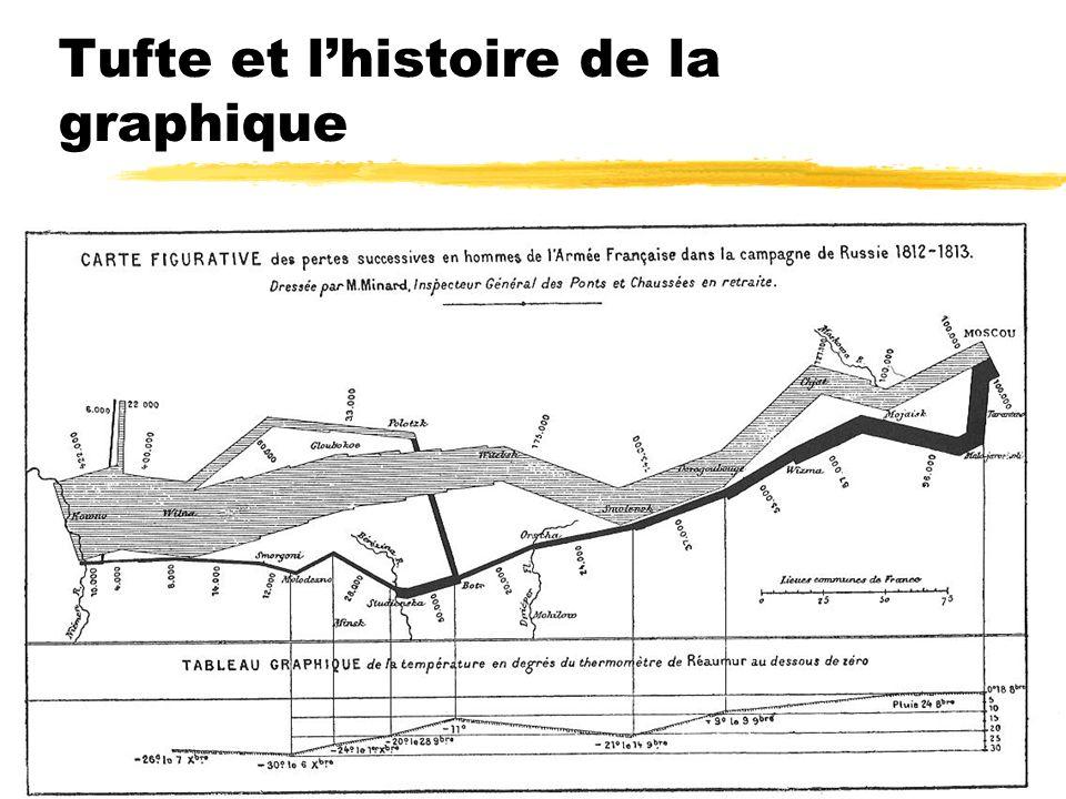 Tufte et l'histoire de la graphique